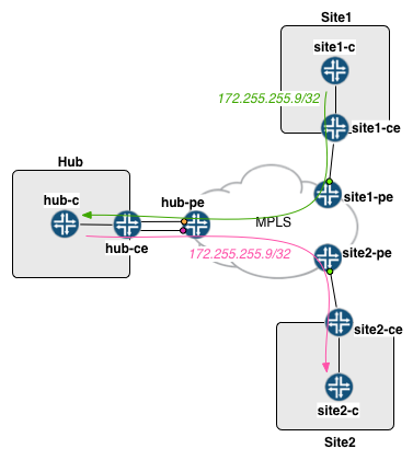 hs-route